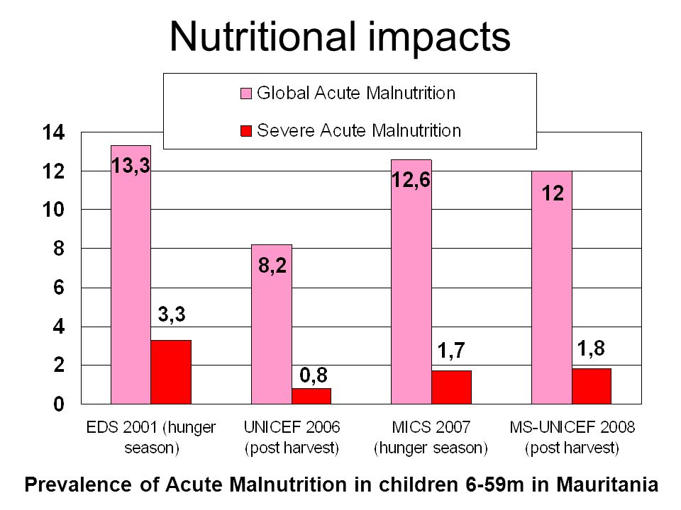 Nutritional impacts Prevalence of Acute Malnutrition in children 6-59m in Mauritania