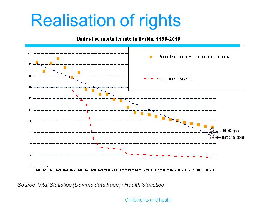 Realisation of rights Source: Vital Statistics (Devinfo data base) i Health Statistics Child rights and health