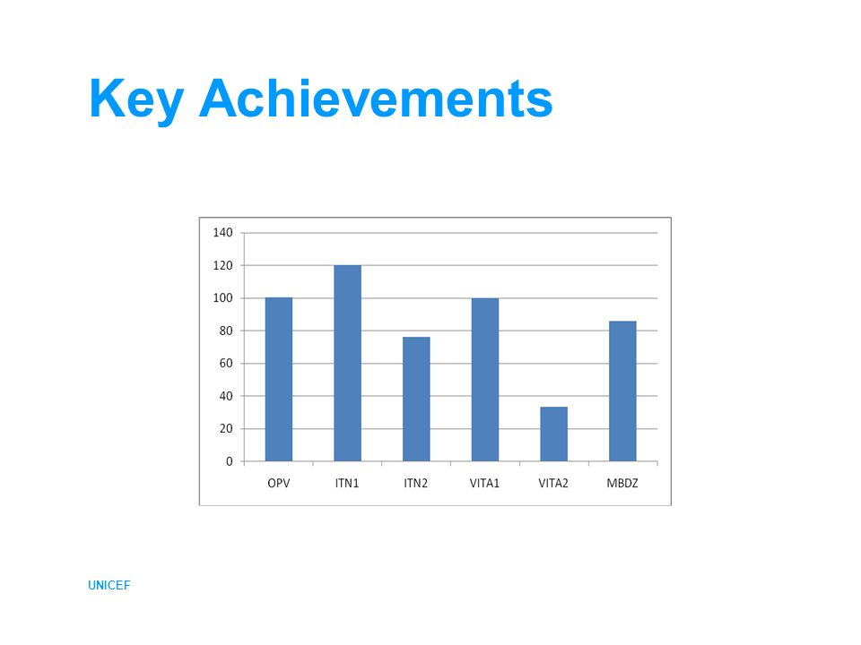UNICEF Key Achievements