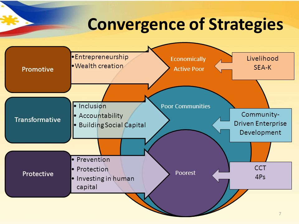 Convergence of Strategies 7 Economically Active Poor Poor Communities Poorest Inclusion Accountability Building Social Capital Transformative Entrepre