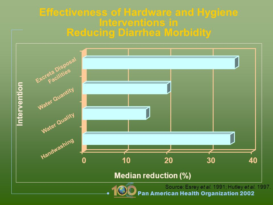 Pan American Health Organization 2002 010203040 Excreta Disposal Facilities Water Quantity Water Quality Handwashing Effectiveness of Hardware and Hygiene Interventions in Reducing Diarrhea Morbidity Intervention Median reduction (%) Source: Esrey et al.