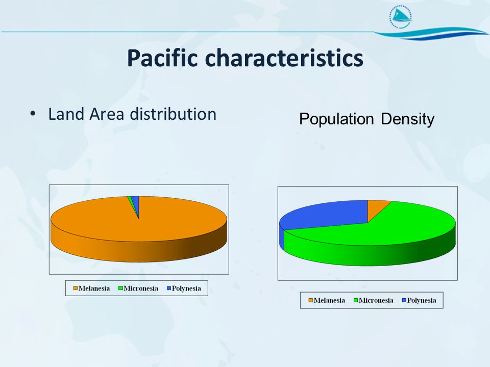 Pacific characteristics Land Area distribution Population Density