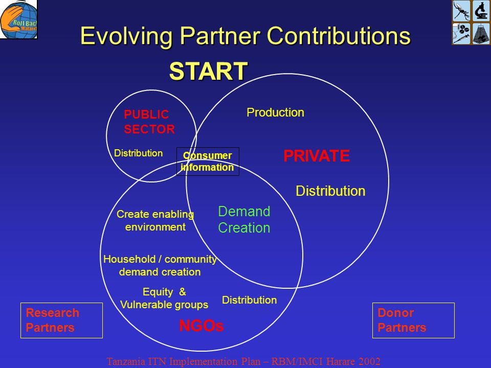 Tanzania ITN Implementation Plan – RBM/IMCI Harare 2002 Evolving Partner Contributions PRIVATE PUBLIC SECTOR Demand Creation Distribution NGOs Household / community demand creation Equity & Vulnerable groups Create enabling environment Distribution Production Consumer information Research Partners Donor Partners START