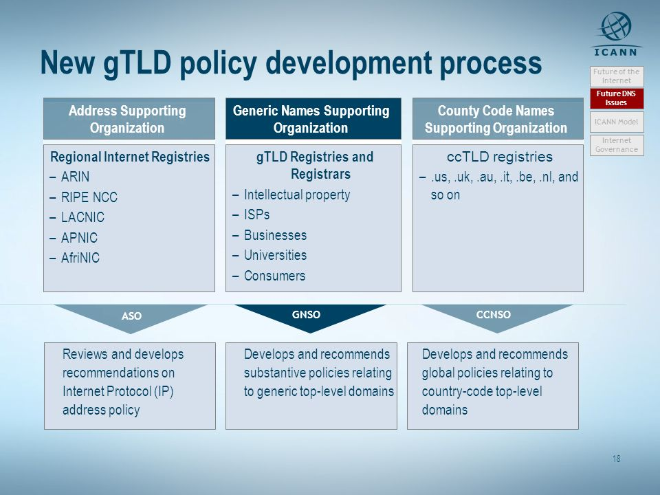 18 New gTLD policy development process Generic Names Supporting Organization County Code Names Supporting Organization gTLD Registries and Registrars –Intellectual property –ISPs –Businesses –Universities –Consumers ccTLD registries –.us,.uk,.au,.it,.be,.nl, and so on Address Supporting Organization Regional Internet Registries –ARIN –RIPE NCC –LACNIC –APNIC –AfriNIC ASO GNSOCCNSO Reviews and develops recommendations on Internet Protocol (IP) address policy Develops and recommends substantive policies relating to generic top-level domains Develops and recommends global policies relating to country-code top-level domains Future of the Internet Future DNS Issues Internet Governance ICANN Model
