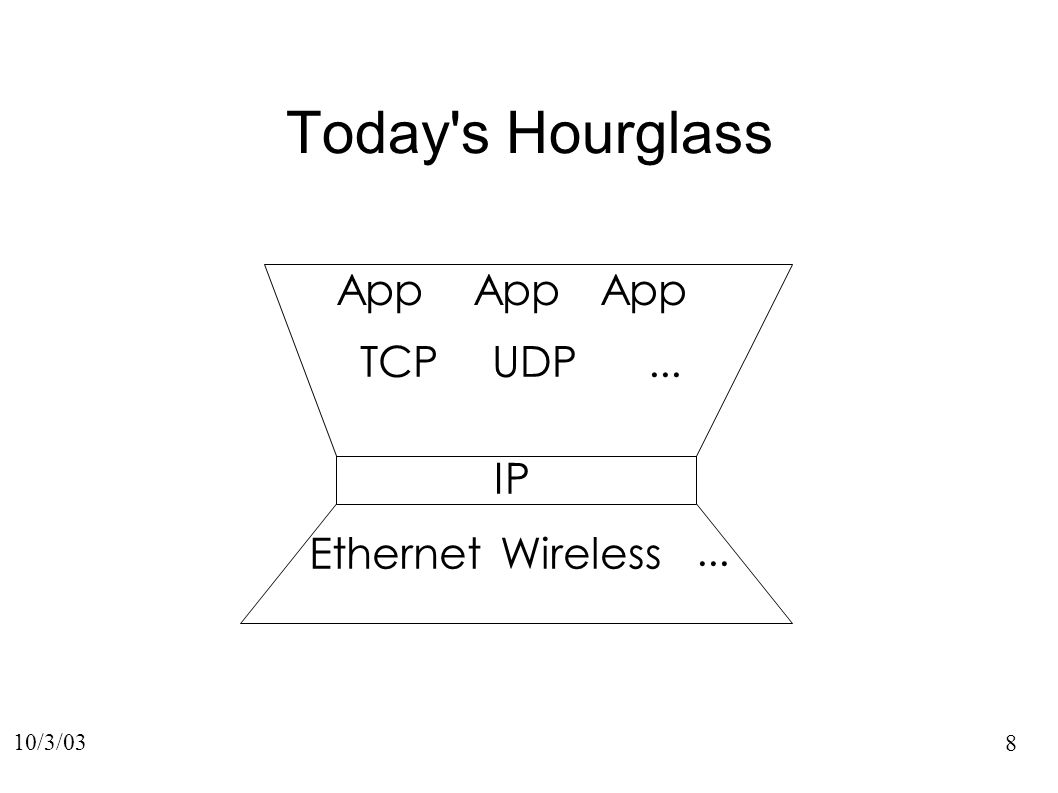 9 10/3/03 IP EthernetWireless... TCP App Tomorrow s Hourglass? HTTP