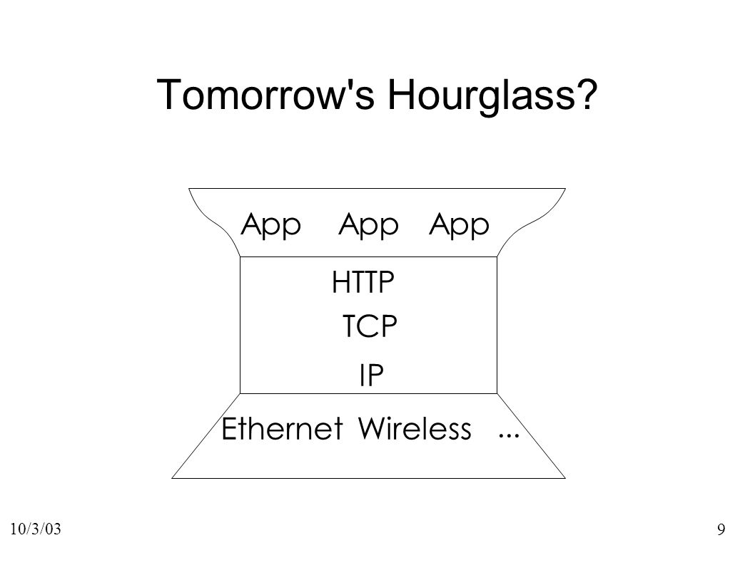 9 10/3/03 IP EthernetWireless... TCP App Tomorrow s Hourglass HTTP