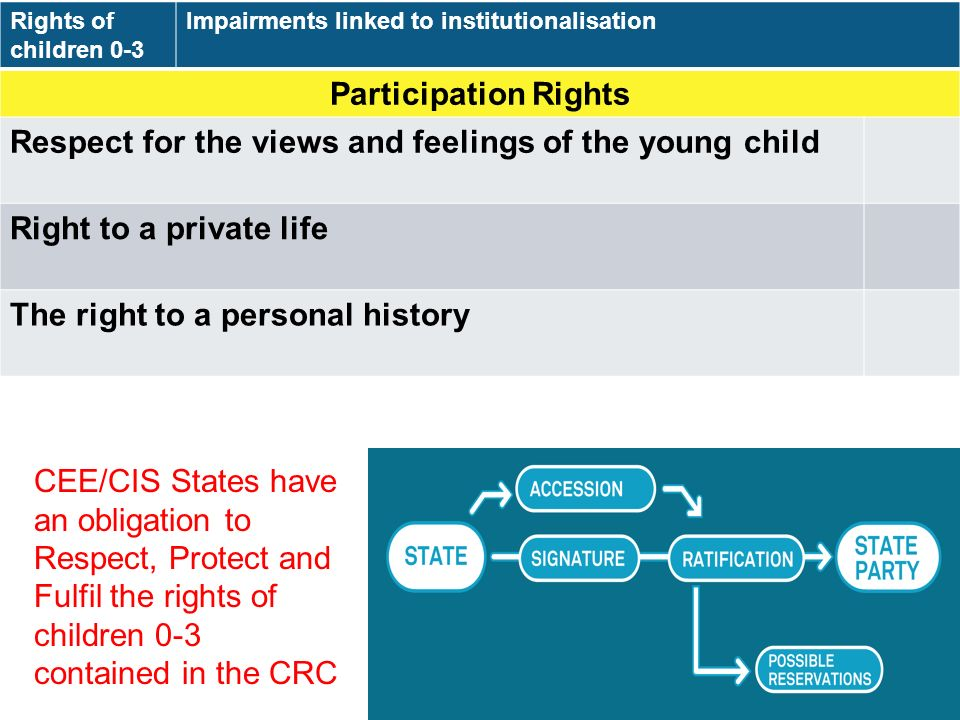 Rights of children 0-3 Impairments linked to institutionalisation Participation Rights Respect for the views and feelings of the young child Right to