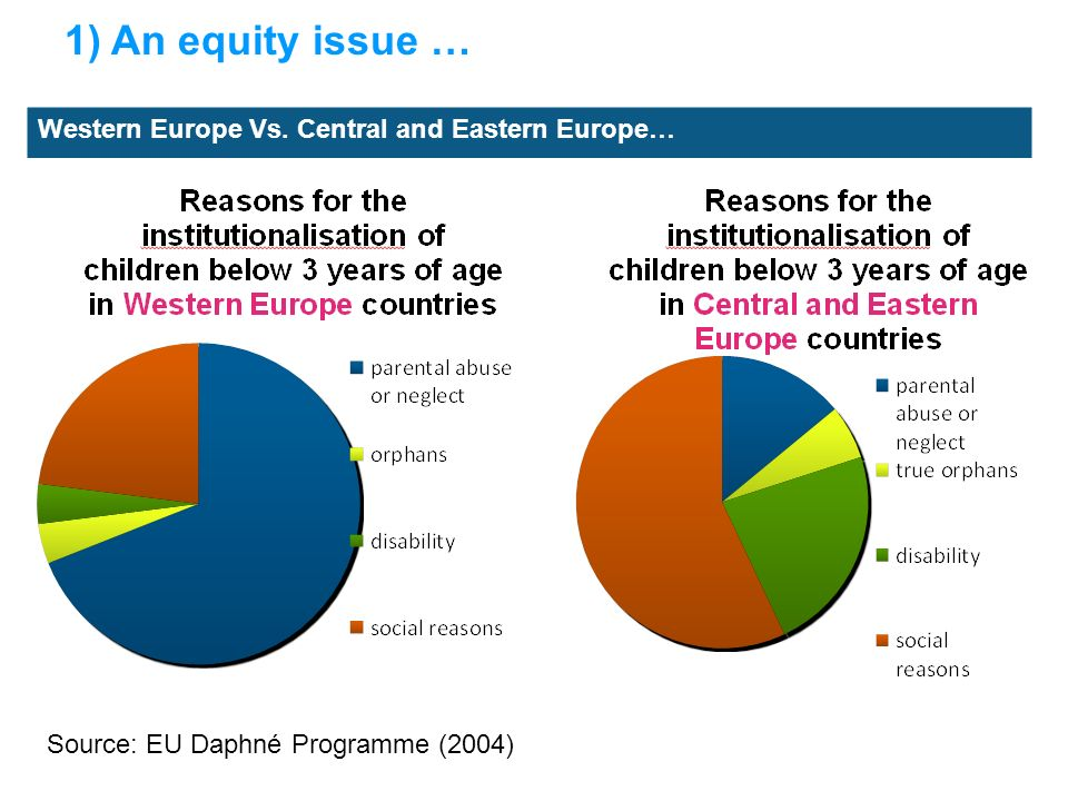 1) An equity issue … Source: EU Daphné Programme (2004) Western Europe Vs. Central and Eastern Europe…
