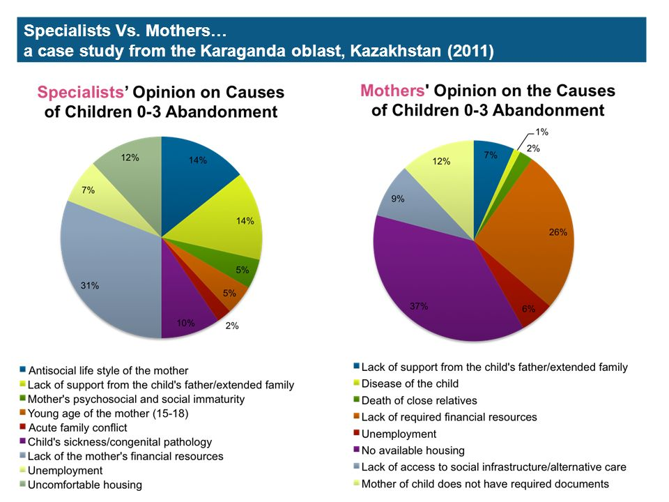 Specialists Vs. Mothers… a case study from the Karaganda oblast, Kazakhstan (2011)