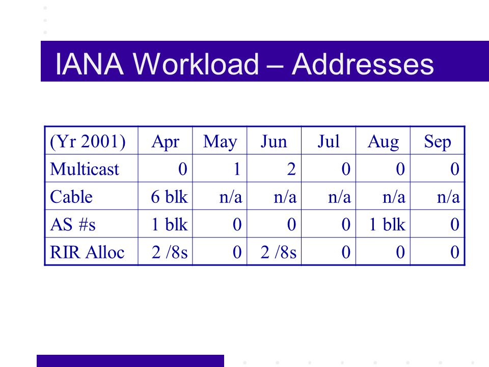 IANA Workload – Addresses (Yr 2001)AprMayJunJulAugSep Multicast012000 Cable6 blkn/a AS #s1 blk000 0 RIR Alloc2 /8s0 000