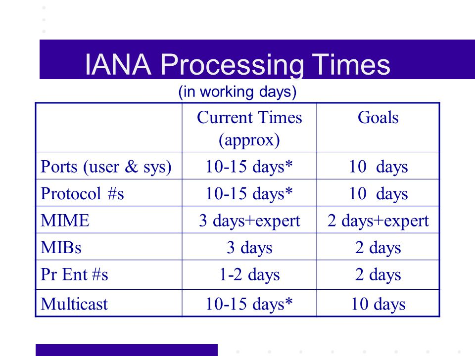 IANA Processing Times (in working days) Current Times (approx) Goals Ports (user & sys)10-15 days*10 days Protocol #s10-15 days*10 days MIME3 days+exp