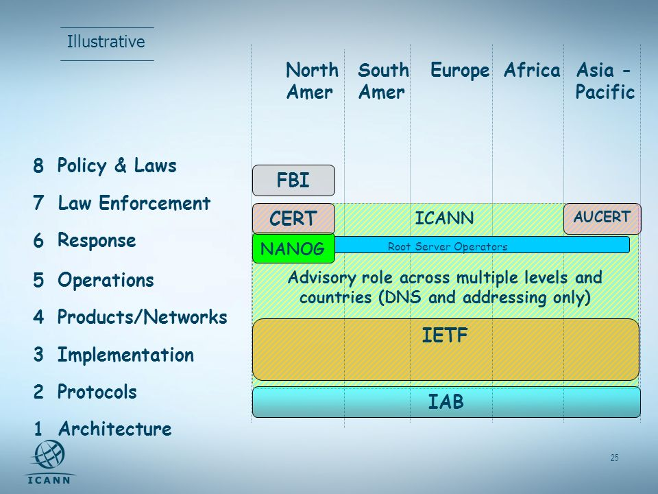 25 North Amer South Amer EuropeAfricaAsia - Pacific 8 Policy & Laws 7 6 Response 5 Operations 4 Products/Networks 3 Implementation 2 Protocols 1 Architecture ICANN Advisory role across multiple levels and countries (DNS and addressing only) IAB IETF AUCERT Law Enforcement FBI Root Server Operators NANOG CERT Illustrative