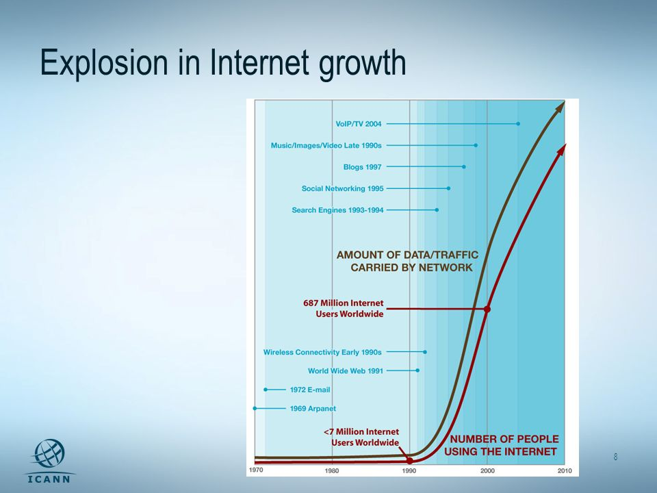 8 Explosion in Internet growth