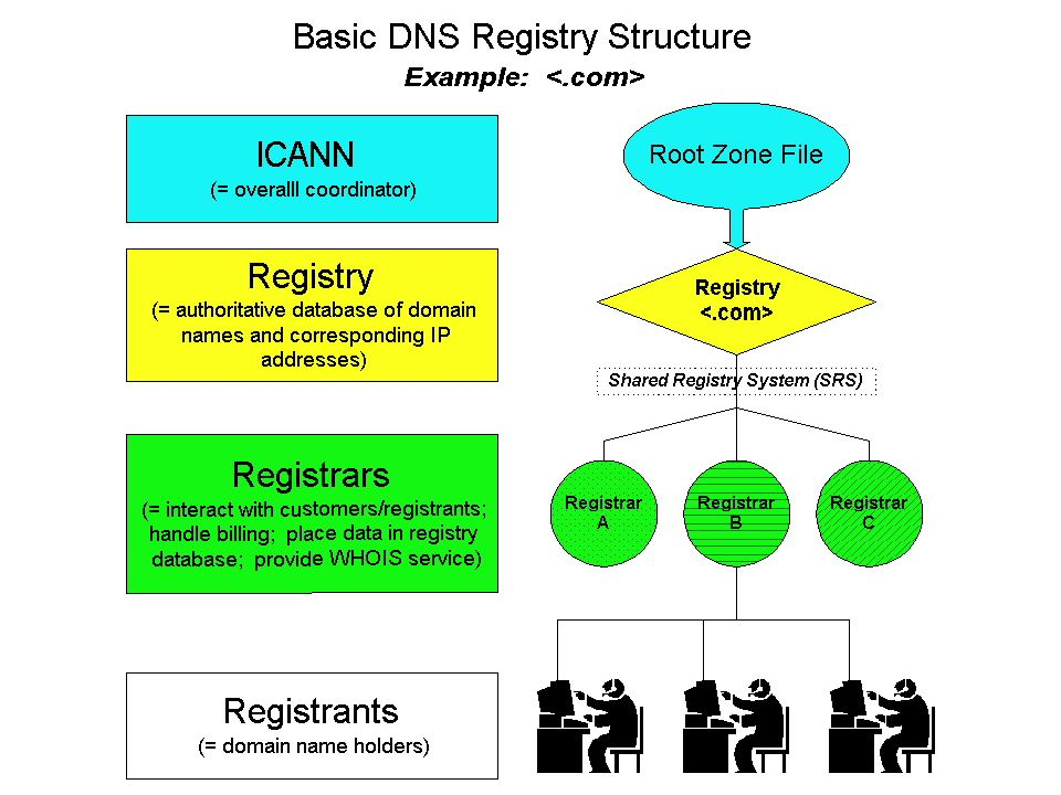 The DNS Tree jpukcomorgedu acco keio sfcmed Root Zone File icann TLDs www
