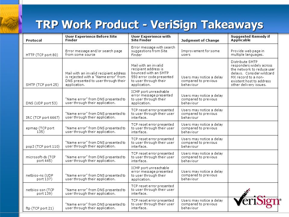 TRP Work Product - VeriSign Takeaways Protocol User Experience Before Site Finder User Experience with Site FinderJudgment of Change Suggested Remedy if Applicable HTTP (TCP port 80) Error message and/or search page from some source Error message with search suggestions from Site Finder Improvement for some users Provide web page in multiple languages.