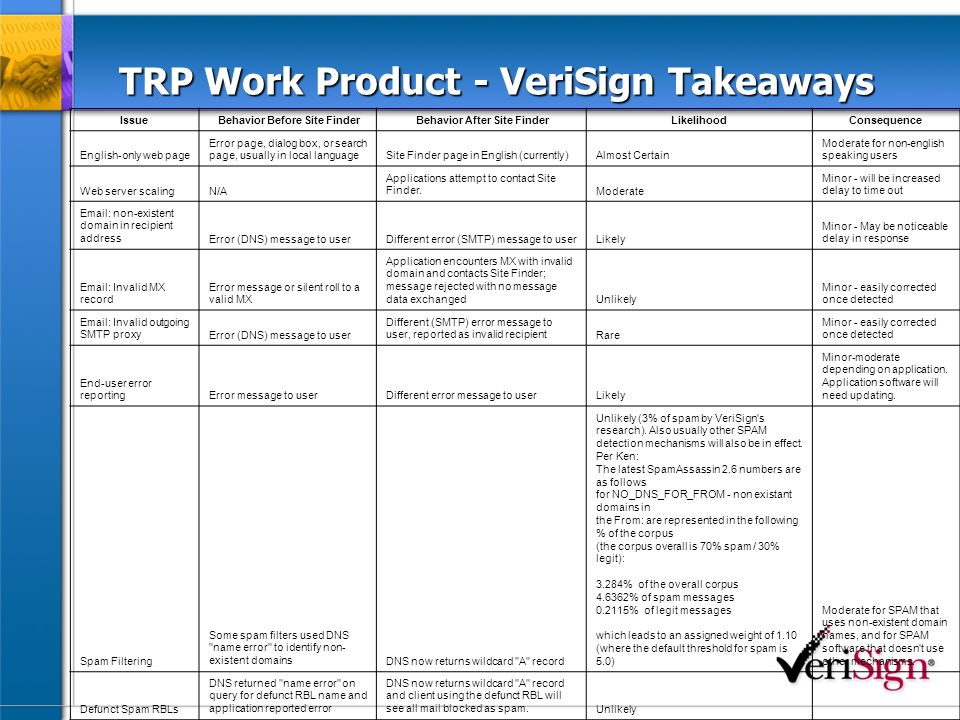 TRP Work Product - VeriSign Takeaways Issue Behavior Before Site Finder Behavior After Site FinderLikelihoodConsequence English-only web page Error page, dialog box, or search page, usually in local languageSite Finder page in English (currently)Almost Certain Moderate for non-english speaking users Web server scalingN/A Applications attempt to contact Site Finder.Moderate Minor - will be increased delay to time out Email: non-existent domain in recipient addressError (DNS) message to userDifferent error (SMTP) message to userLikely Minor - May be noticeable delay in response Email: Invalid MX record Error message or silent roll to a valid MX Application encounters MX with invalid domain and contacts Site Finder; message rejected with no message data exchangedUnlikely Minor - easily corrected once detected Email: Invalid outgoing SMTP proxyError (DNS) message to user Different (SMTP) error message to user, reported as invalid recipientRare Minor - easily corrected once detected End-user error reportingError message to userDifferent error message to userLikely Minor-moderate depending on application.