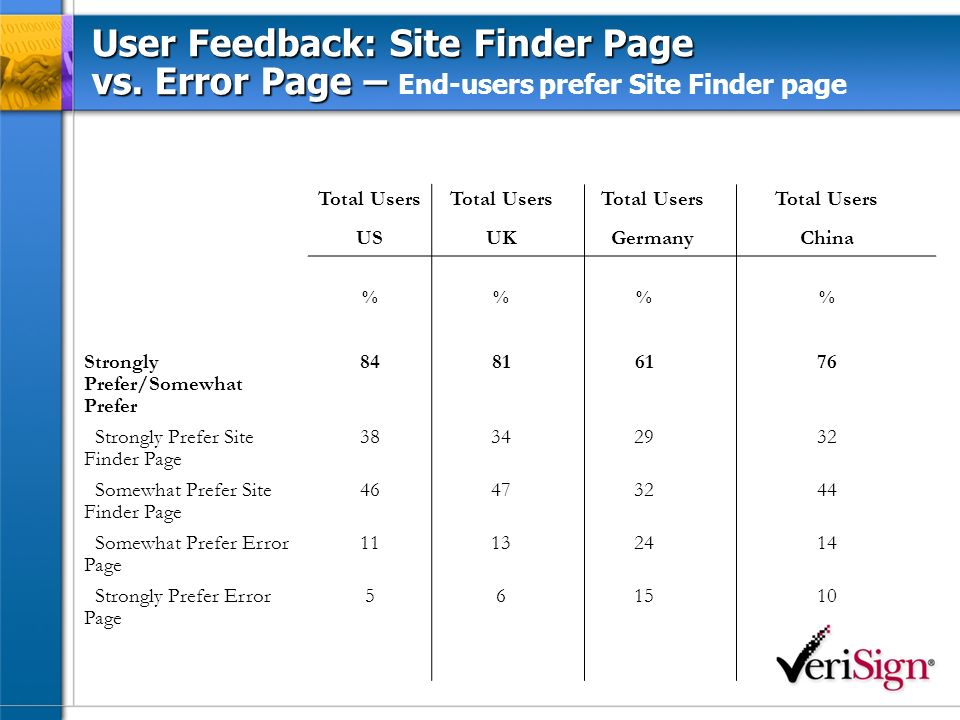 User Feedback: Site Finder Page vs. Error Page – User Feedback: Site Finder Page vs.