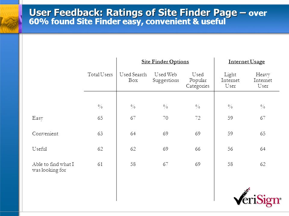 User Feedback: Ratings of Site Finder Page – User Feedback: Ratings of Site Finder Page – over 60% found Site Finder easy, convenient & useful Site Finder OptionsInternet Usage Total Users Used Search Box Used Web Suggestions Used Popular Categories Light Internet User Heavy Internet User %%% Easy656770725967 Convenient636469 5965 Useful62 69665664 Able to find what I was looking for 615867695862