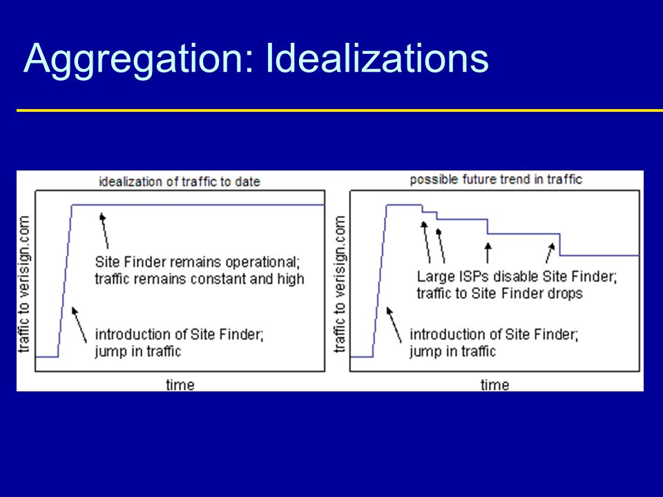 Aggregation: Idealizations
