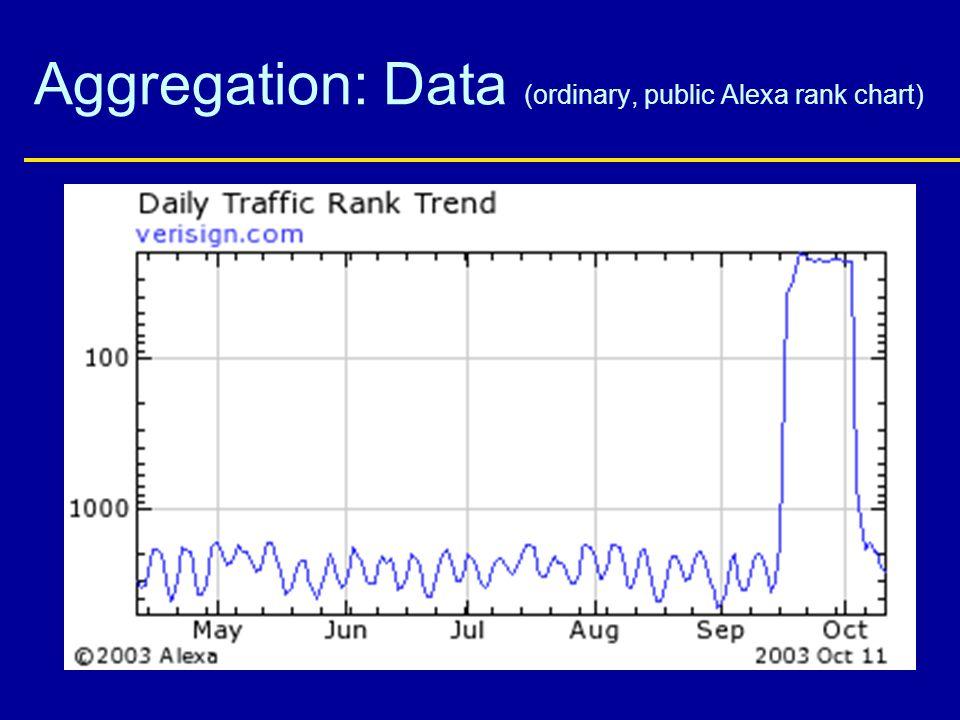 Aggregation: Data (ordinary, public Alexa rank chart)