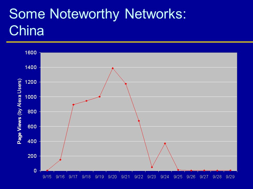 Some Noteworthy Networks: China
