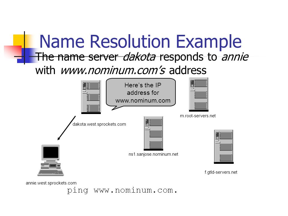 Name Resolution Example The name server dakota responds to annie with www.nominum.coms address ping www.nominum.com.