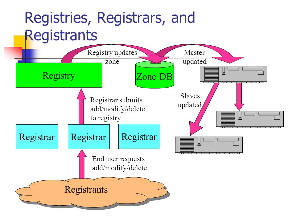 Name Resolution Name resolution is the process by which resolvers and name servers cooperate to find data in the name space To find information anywhere in the name space, a name server only needs the names and IP addresses of the name servers for the root zone (the root name servers)