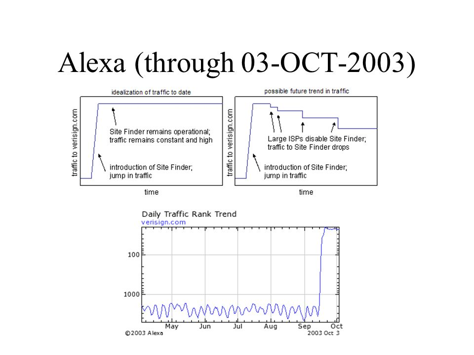 Alexa (through 03-OCT-2003)