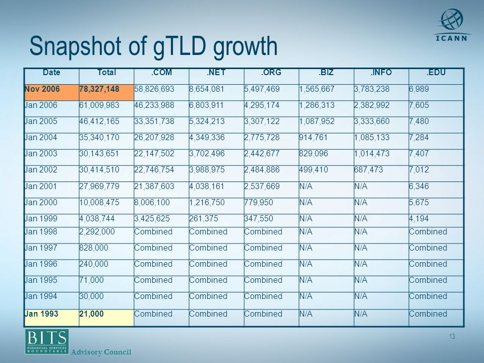 Advisory Council 13 Snapshot of gTLD growth DateTotal.COM.NET.ORG.BIZ.INFO.EDU Nov 200678,327,14858,826,6938,654,0815,497,4691,565,6673,783,2386,989 Jan 200661,009,98346,233,9886,803,9114,295,1741,286,3132,382,9927,605 Jan 200546,412,16533,351,7385,324,2133,307,1221,087,9523,333,6607,480 Jan 200435,340,17026,207,9284,349,3362,775,728914,7611,085,1337,284 Jan 200330,143,65122,147,5023,702,4962,442,677829,0961,014,4737,407 Jan 200230,414,51022,746,7543,988,9752,484,886499,410687,4737,012 Jan 200127,969,77921,387,6034,038,1612,537,669N/A 6,346 Jan 200010,008,4758,006,1001,216,750779,950 N/A 5,675 Jan 19994,038,7443,425,625261,375347,550N/A 4,194 Jan 19982,292,000Combined N/A Combined Jan 1997828,000Combined N/A Combined Jan 1996240,000Combined N/A Combined Jan 199571,000Combined N/A Combined Jan 199430,000Combined N/A Combined Jan 199321,000Combined N/A Combined