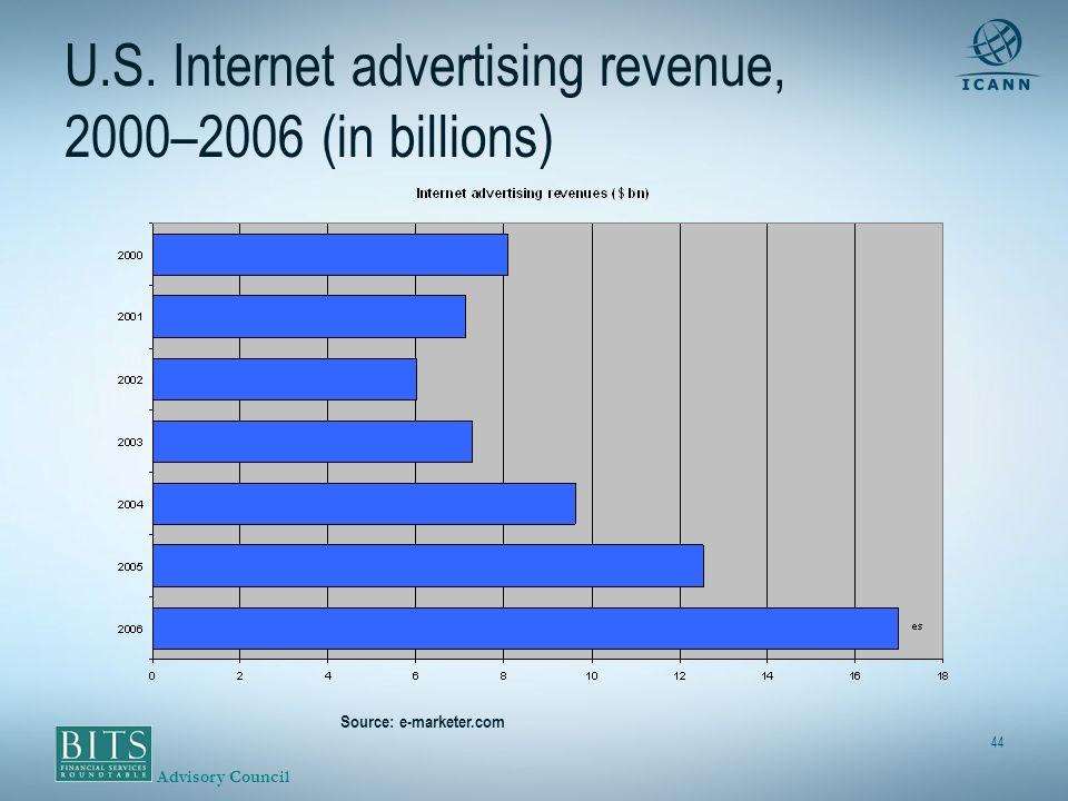 Advisory Council 44 U.S. Internet advertising revenue, 2000–2006 (in billions) Source: e-marketer.com