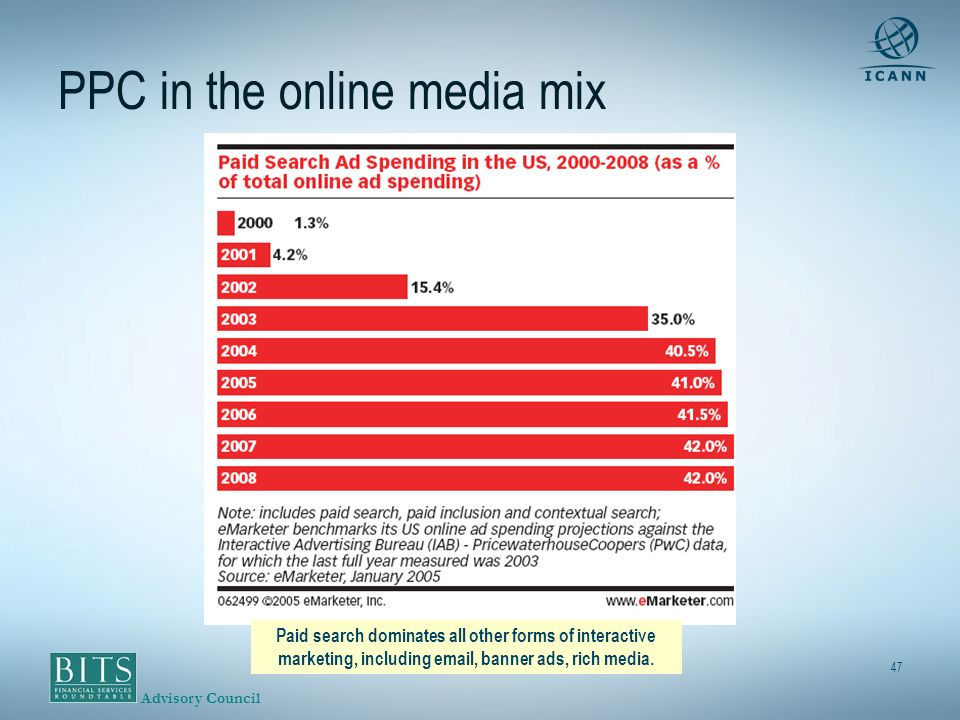 Advisory Council 47 PPC in the online media mix Paid search dominates all other forms of interactive marketing, including email, banner ads, rich media.