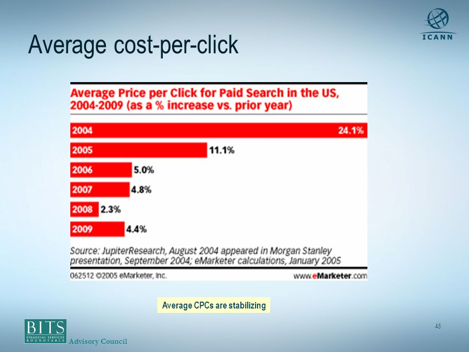 Advisory Council 48 Average cost-per-click + 24.1% + 11.1% + 5% + 4.8 % + 2.3% + 4.4% Average CPCs are stabilizing