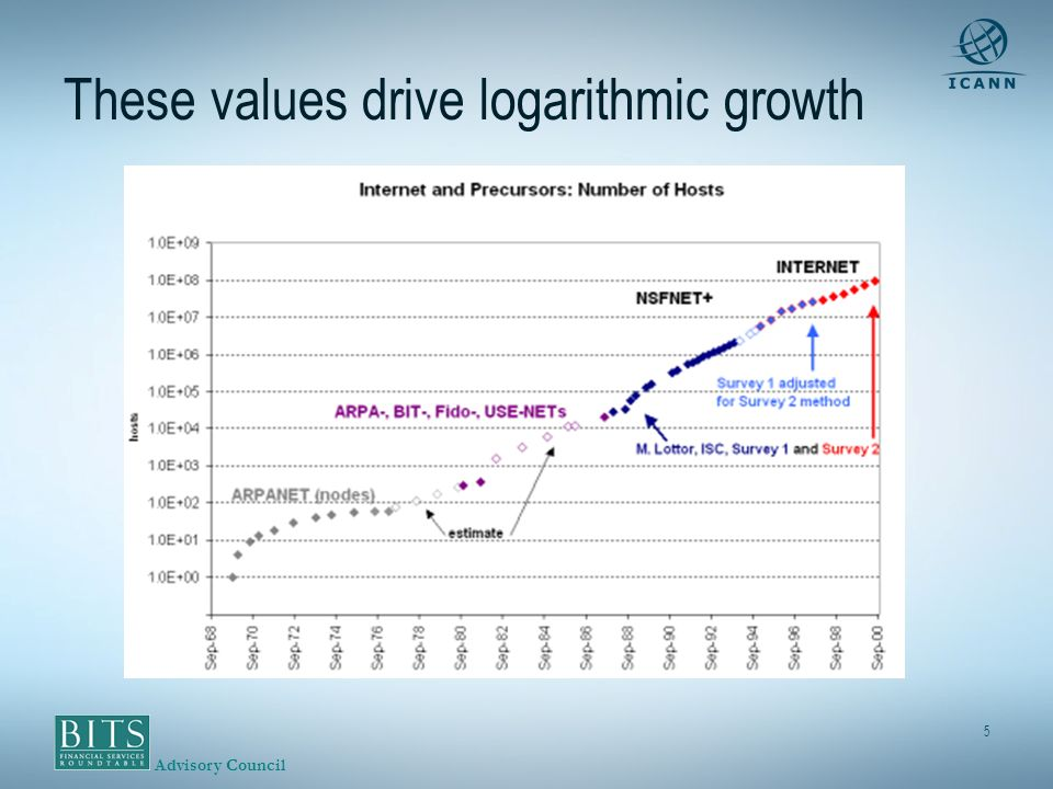 Advisory Council 5 These values drive logarithmic growth