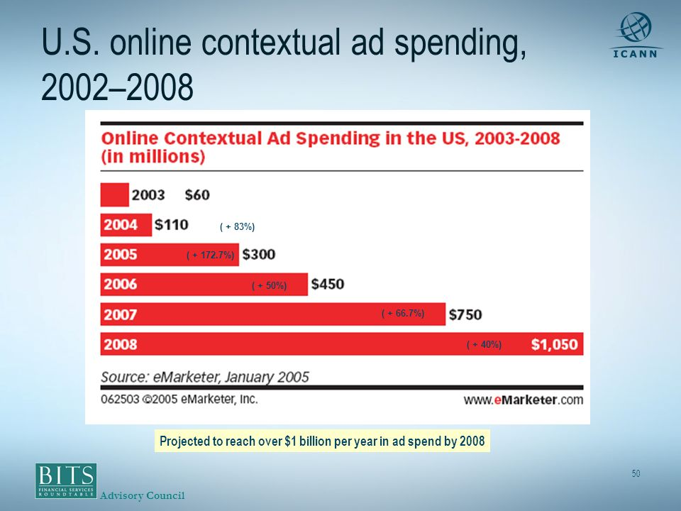 Advisory Council 50 U.S. online contextual ad spending, 2002–2008 Projected to reach over $1 billion per year in ad spend by 2008 ( + 83%) ( + 172.7%)