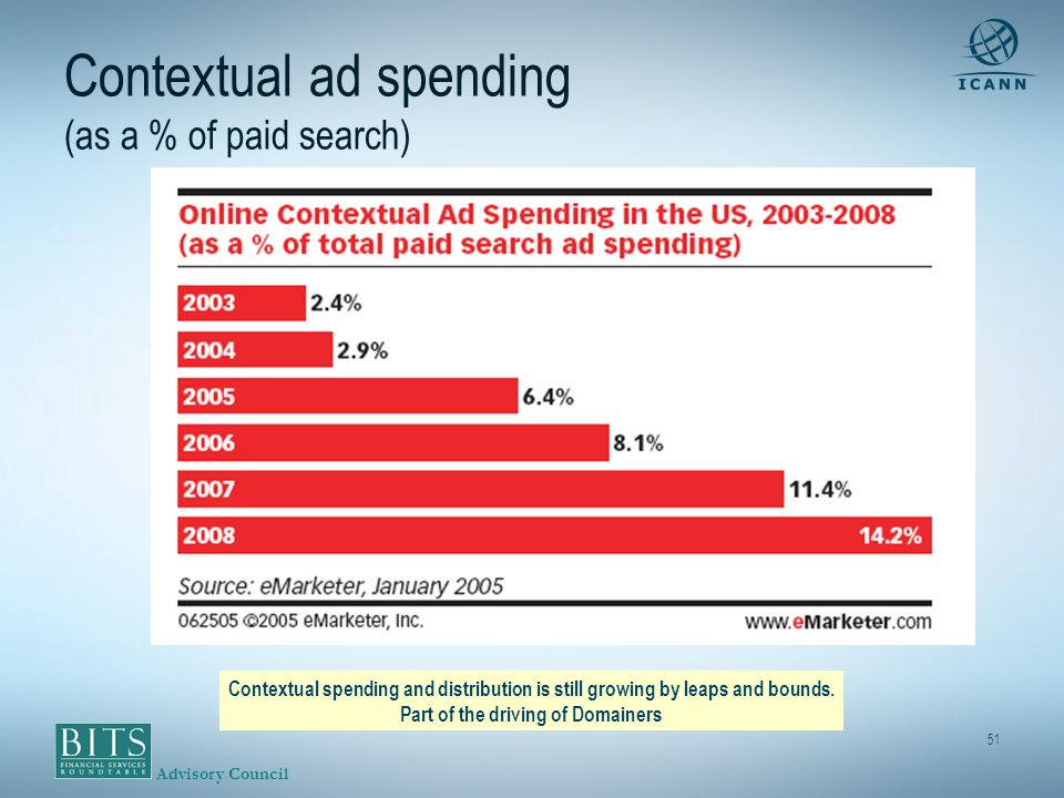 Advisory Council 51 Contextual ad spending (as a % of paid search) Contextual spending and distribution is still growing by leaps and bounds.
