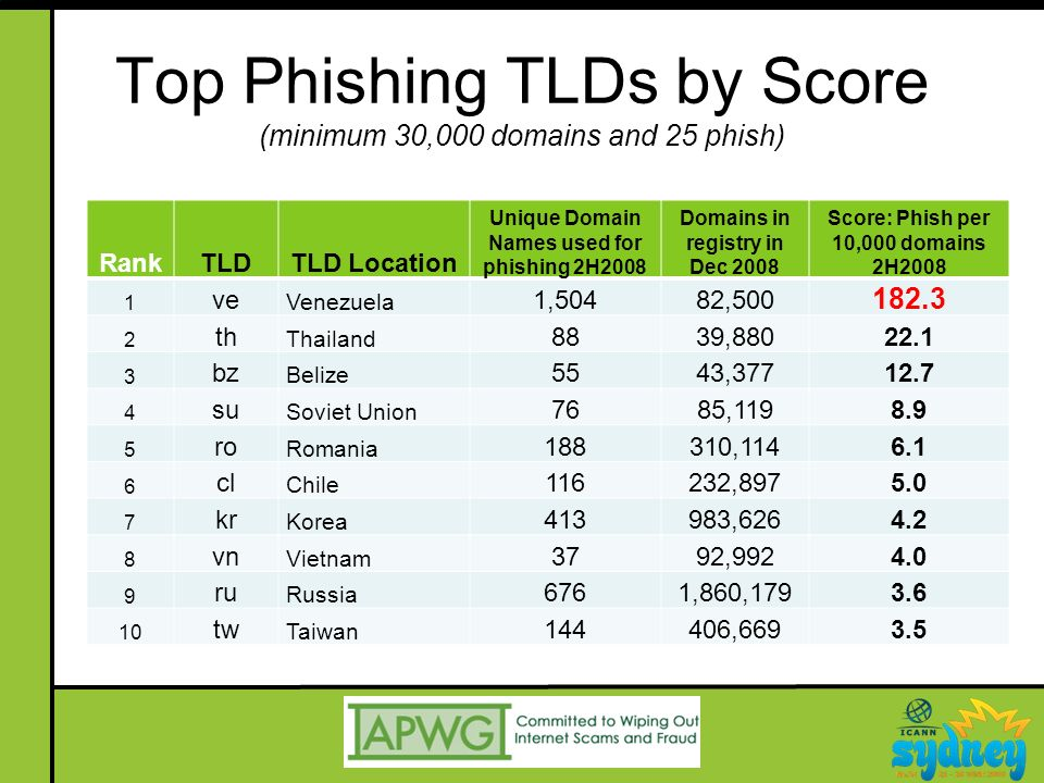 Top Phishing TLDs by Score (minimum 30,000 domains and 25 phish) RankTLDTLD Location Unique Domain Names used for phishing 2H2008 Domains in registry in Dec 2008 Score: Phish per 10,000 domains 2H2008 1 ve Venezuela 1,50482,500 182.3 2 th Thailand 8839,88022.1 3 bz Belize 5543,37712.7 4 su Soviet Union 7685,1198.9 5 ro Romania 188310,1146.1 6 cl Chile 116232,8975.0 7 kr Korea 413983,6264.2 8 vn Vietnam 3792,9924.0 9 ru Russia 6761,860,1793.6 10 tw Taiwan 144406,6693.5