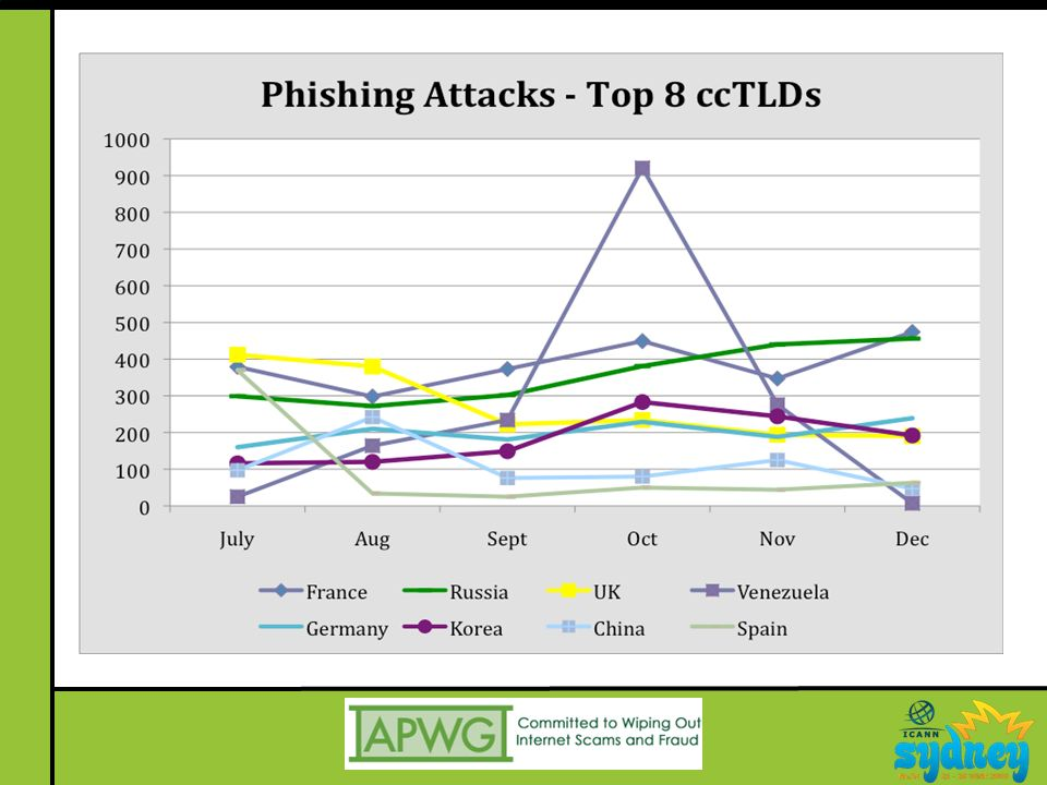 Summary APWG continues to drive initiatives to improve Internet security and trust –Engaging ICANN community to develop collaborative solutions Criminals continue to exploit weak links –Sophisticated use of DNS for attacks –Direct attacks against registrars and infrastructure providers Change in attitude on DNS security underway?