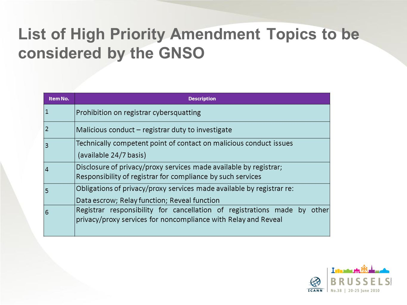 List of High Priority Amendment Topics to be considered by the GNSO Item No.Description 1 Prohibition on registrar cybersquatting 2 Malicious conduct – registrar duty to investigate 3 Technically competent point of contact on malicious conduct issues (available 24/7 basis) 4 Disclosure of privacy/proxy services made available by registrar; Responsibility of registrar for compliance by such services 5 Obligations of privacy/proxy services made available by registrar re: Data escrow; Relay function; Reveal function 6 Registrar responsibility for cancellation of registrations made by other privacy/proxy services for noncompliance with Relay and Reveal