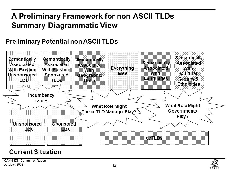 11 ICANN IDN Committee Report October, 2002 A Preliminary Framework for non ASCII TLDs Brief Explanation of the Six Categories (2) 6.Everything else In this category, we mean to include every word, abbreviation or other string that is not semantically associated with one of the previous five categories.