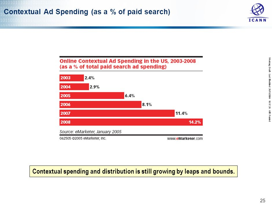 Working Draft - Last Modified 26/11/2004 10:17:28 AM Printed 24 Online Contextual Ad Spending in the US 2002-2008 Projected to reach over $1 billion p
