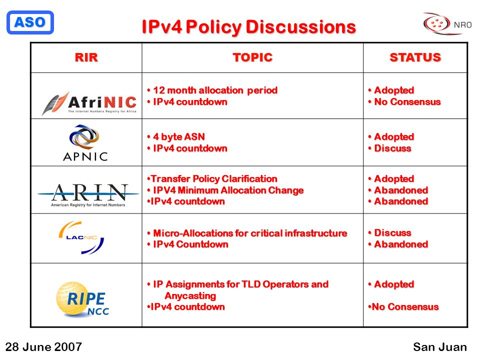ASO 28 June 2007San Juan IPv4 Policy Discussions RIRTOPICSTATUS 12 month allocation period 12 month allocation period IPv4 countdown IPv4 countdown Adopted Adopted No Consensus No Consensus 4 byte ASN 4 byte ASN IPv4 countdown IPv4 countdown Adopted Adopted Discuss Discuss Transfer Policy ClarificationTransfer Policy Clarification IPV4 Minimum Allocation Change IPV4 Minimum Allocation Change IPv4 countdownIPv4 countdown Adopted Adopted Abandoned Abandoned Micro-Allocations for critical infrastructure Micro-Allocations for critical infrastructure IPv4 Countdown IPv4 Countdown Discuss Discuss Abandoned Abandoned IP Assignments for TLD Operators and IP Assignments for TLD Operators and Anycasting Anycasting IPv4 countdownIPv4 countdown Adopted Adopted No ConsensusNo Consensus