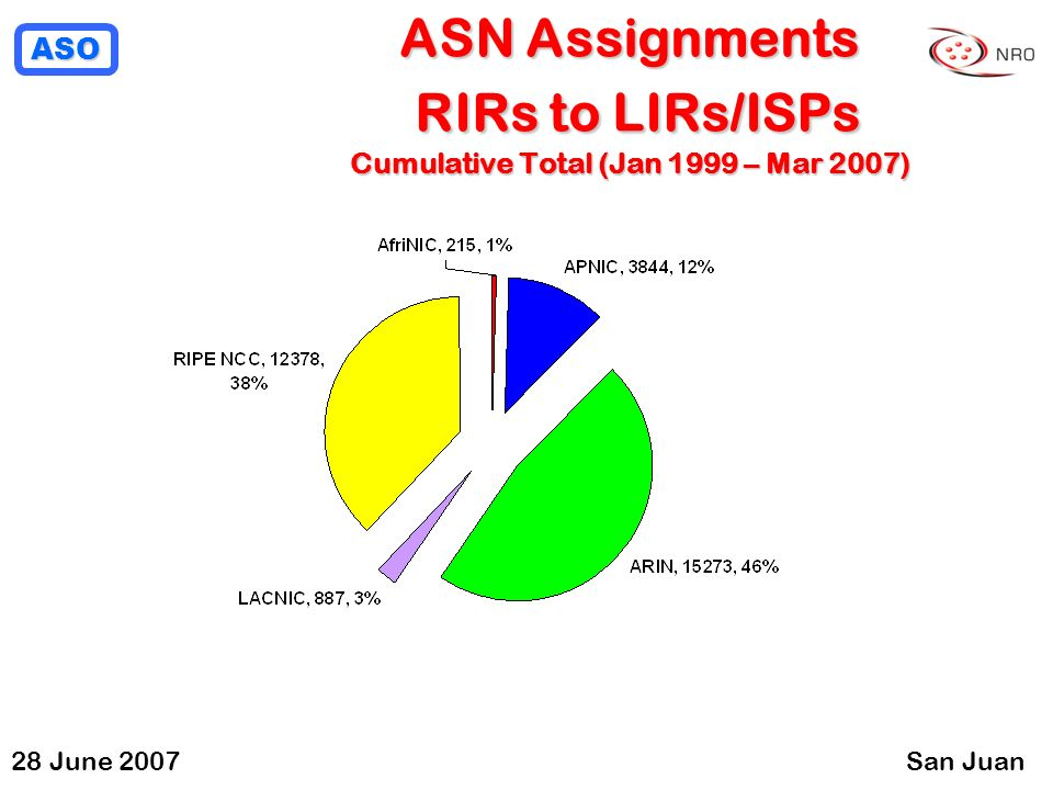 ASO 28 June 2007San Juan ASN Assignments RIRs to LIRs/ISPs Cumulative Total (Jan 1999 – Mar 2007)