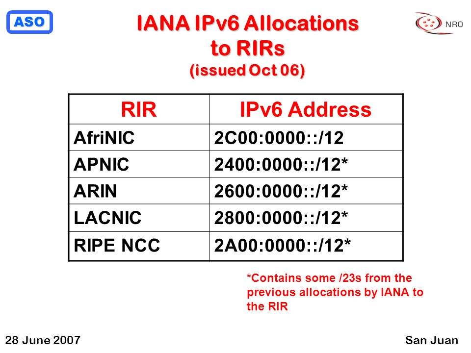 ASO 28 June 2007San Juan IANA IPv6 Allocations to RIRs (issued Oct 06) RIRIPv6 Address AfriNIC2C00:0000::/12 APNIC2400:0000::/12* ARIN2600:0000::/12* LACNIC2800:0000::/12* RIPE NCC2A00:0000::/12* *Contains some /23s from the previous allocations by IANA to the RIR
