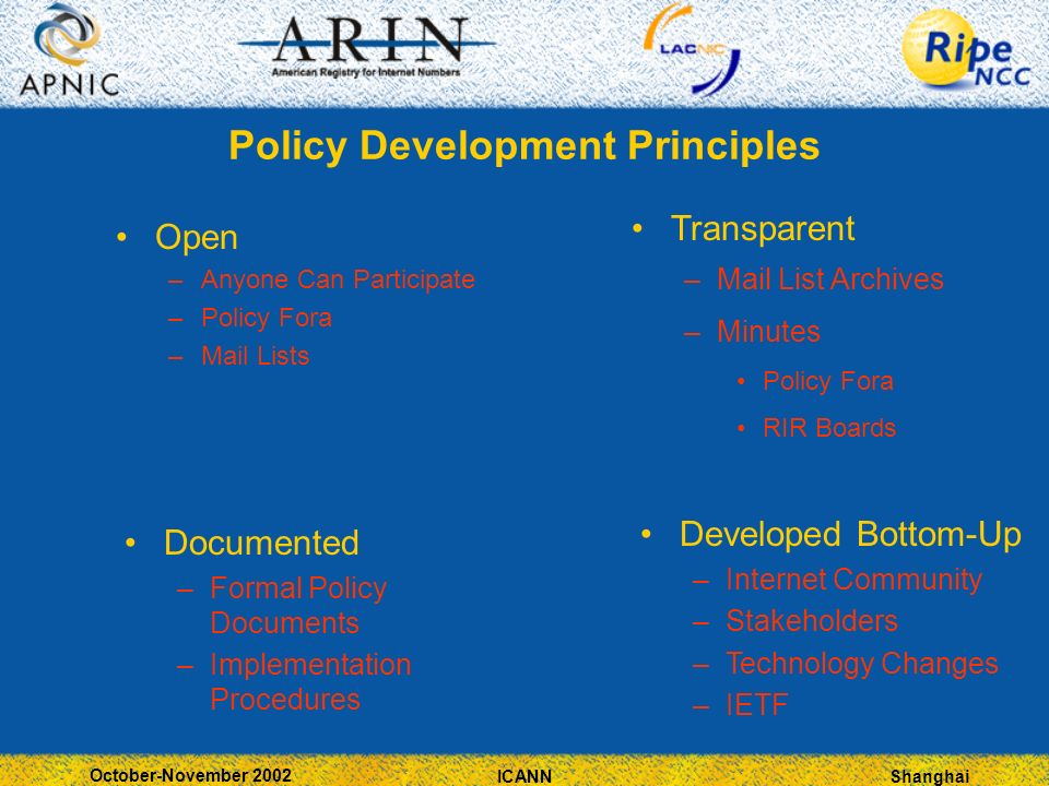 Shanghai October-November 2002 ICANN Policy Development Principles Open –Anyone Can Participate –Policy Fora –Mail Lists Transparent –Mail List Archiv