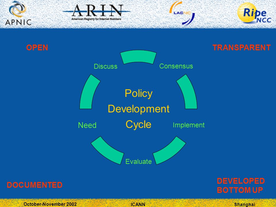 Shanghai October-November 2002 ICANN Policy Development Cycle OPENTRANSPARENT DEVELOPED BOTTOM UP DOCUMENTED