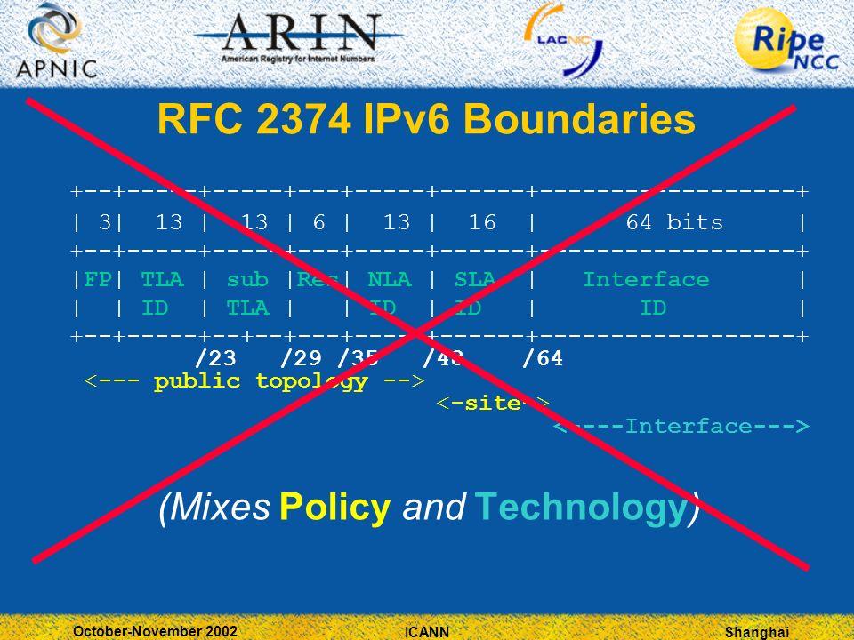 Shanghai October-November 2002 ICANN RFC 2374 IPv6 Boundaries +--+-----+-----+---+-----+------+------------------+ | 3| 13 | 13 | 6 | 13 | 16 | 64 bits | +--+-----+-----+---+-----+------+------------------+ |FP| TLA | sub |Res| NLA | SLA | Interface | | | ID | TLA | | ID | ID | ID | +--+-----+--+--+---+-----+------+------------------+ /23 /29 /35 /48 /64 (Mixes Policy and Technology)