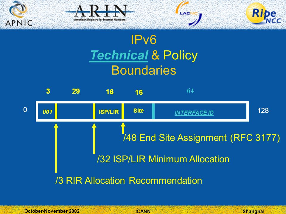 Shanghai October-November 2002 ICANN 3 29 IPv6 Technical & Policy Boundaries /48 End Site Assignment (RFC 3177) /3 RIR Allocation Recommendation /32 ISP/LIR Minimum Allocation INTERFACE ID 16 Site ISP/LIR