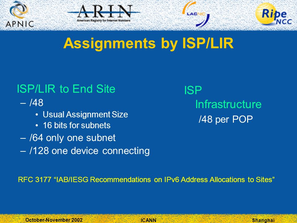 Shanghai October-November 2002 ICANN Assignments by ISP/LIR ISP/LIR to End Site –/48 Usual Assignment Size 16 bits for subnets –/64 only one subnet –/128 one device connecting ISP Infrastructure /48 per POP RFC 3177 IAB/IESG Recommendations on IPv6 Address Allocations to Sites