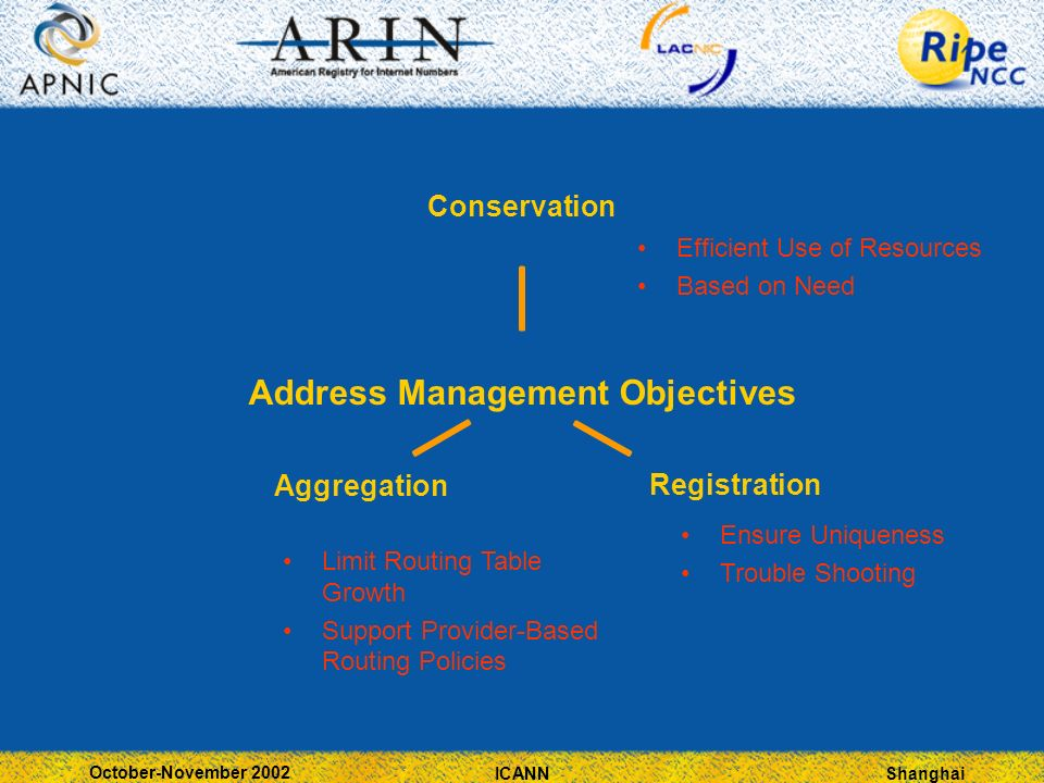 Shanghai October-November 2002 ICANN Address Management Objectives ConservationRegistrationAggregation Efficient Use of Resources Based on Need Limit Routing Table Growth Support Provider-Based Routing Policies Ensure Uniqueness Trouble Shooting