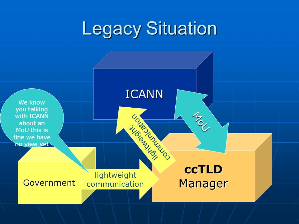 Legacy Situation ICANN Government ccTLD Manager MoU lightweight communication lightweight communication We know you talking with ICANN about an MoU th